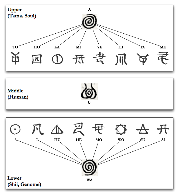 Cosmogonic Overview of the Tama-no Wo